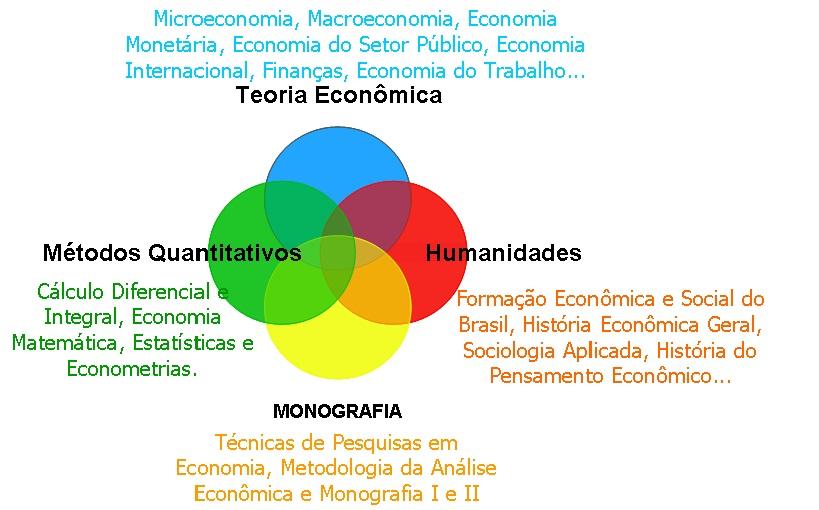 Formação de Economista