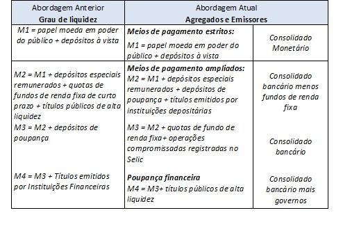 Os meios de pagamento na economia brasileira (1/2)