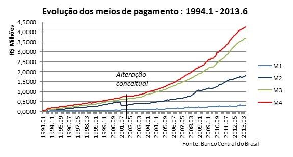 Os meios de pagamento na economia brasileira (2/2)