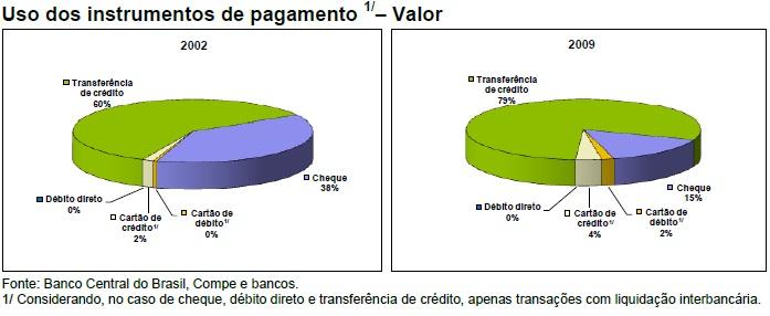 ECEC N - O Novo Sistema de Pagamentos no Brasil (2/2)