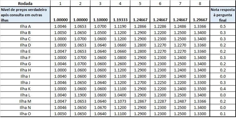 Preços observados e Notas- LUCAS