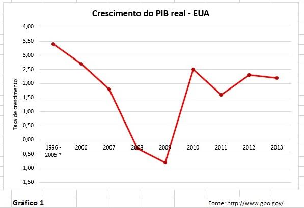 B grafico 1