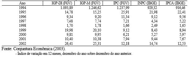 A - Gráfico 1 Inflação
