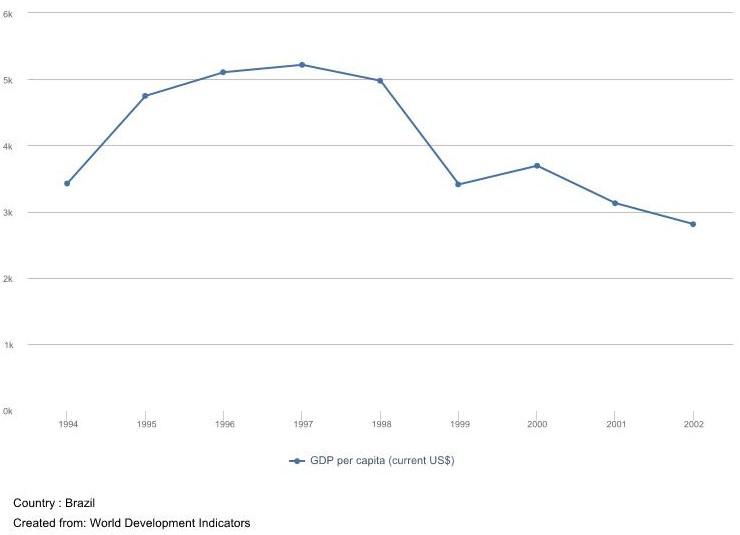 D - PIB per capita