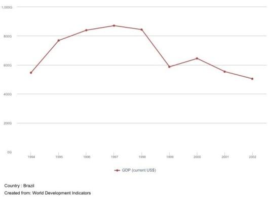 D - Produto Interno Bruto (PIB)