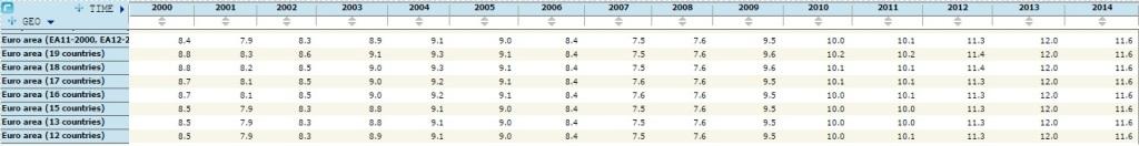 F - desemprego zona do euro