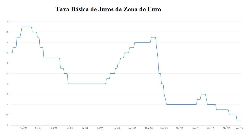 F - gráfico taxa de juros