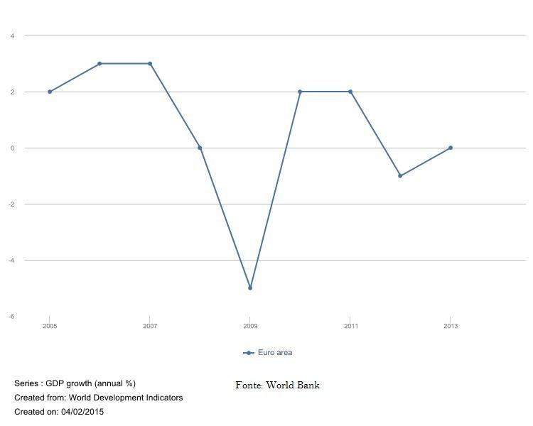 L 2 Taxa de Crescimento Euro