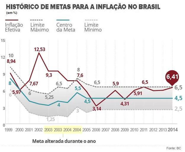 E - gráfico de inflação