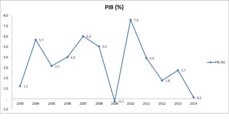 G - Grafico 1