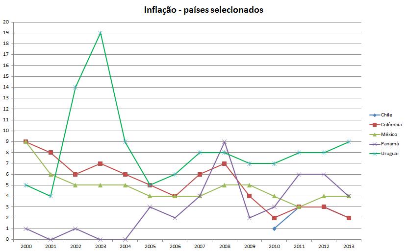 H - Inflação - países selecionados2