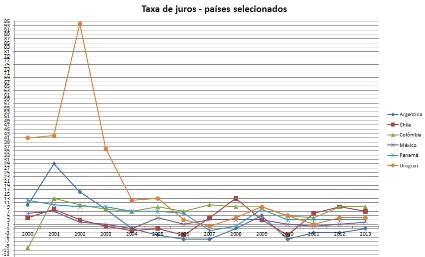 H - Taxa de juros - países selecionados