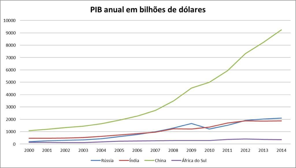 C - PIB.RICS