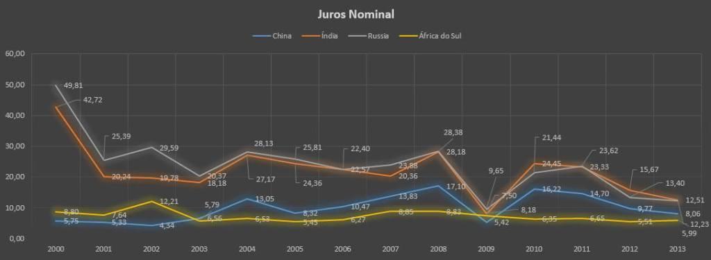 I - Juros Nominal RICS