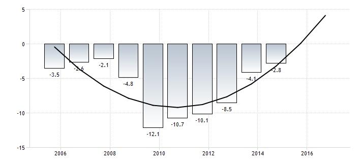 M - Gráfico 1.2