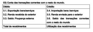 2-M-fig3.Conta de Transações Correntes
