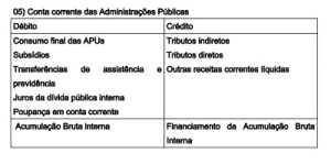 2-M-fig5.Conta Corrente Adm Publica