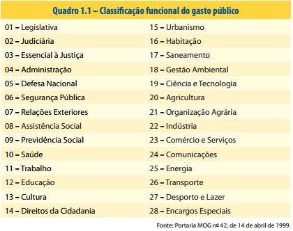 10-H Tabela Gastos Públicos