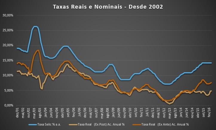 7-L Taxas reais e nominais - Copia